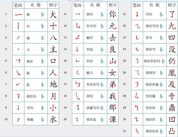 国家规定的汉字笔画名称,笔顺规则表