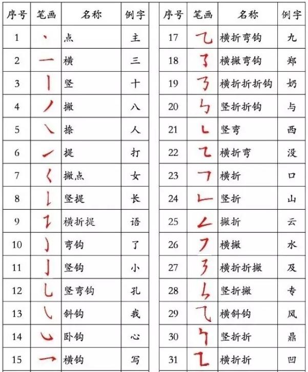 汉字笔画-国家规定的汉字笔顺规则,你造吗
